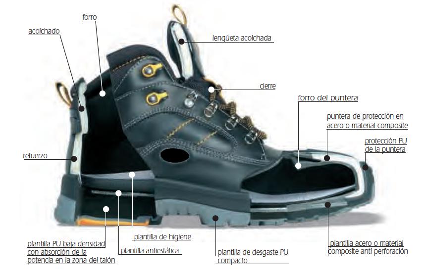 Plantillas para el calzado de seguridad
